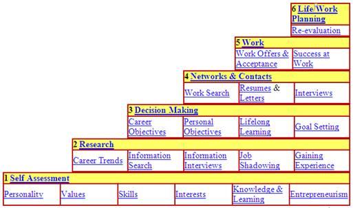 Career Planning Human Resources Management