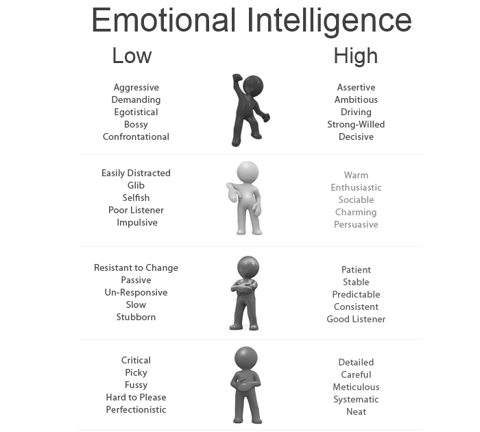 It's just an image of Hilaire Emotional Intelligence Test Printable